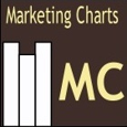 Marketing Charts picture