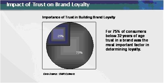 Synopsis brand loyalty