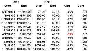 Dow_declines_table