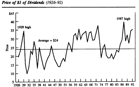 price dividend ratio chart john bogle on mutual funds