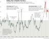 price earnings ratio historical chart