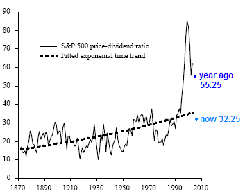 sp500 price dividend ratio long term chart