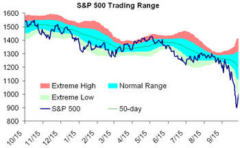Sp_500_still_oversold