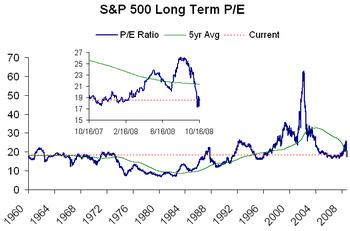Sp_500_long_term_pe