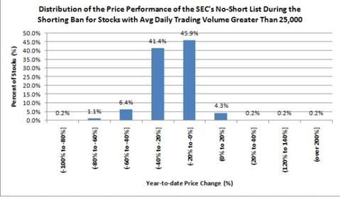 Performance of SEC's No-Short List During Ban