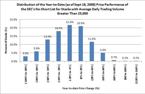 YTD Performance of SEC's No-Short List