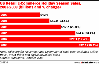E-Commerce Holiday Sales Growth
