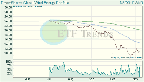 Wind Exchange Traded Funds (ETFs)