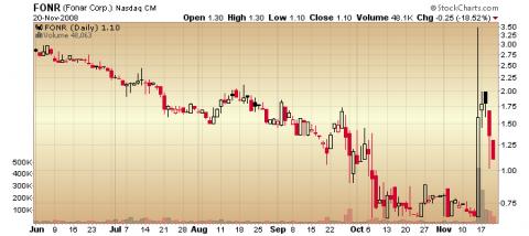 Fonar (fonr) stock chart