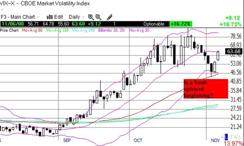 New uptrend in the VIX?