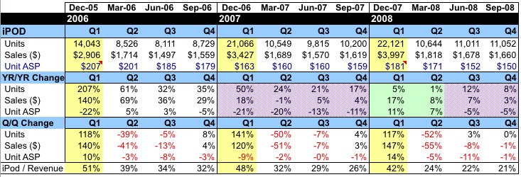 apple inc elasticity of demand Apple pricing strategy: don't diminish the  apple's experience with the price elasticity of its products price elasticity is defined as the response in demand.