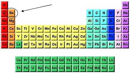 Beryllium in the periodic table