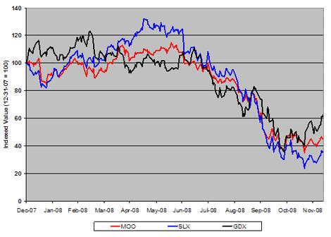 Commodity Stock Index ETFs