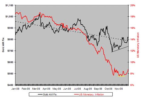 U.S. Monetary Inflation