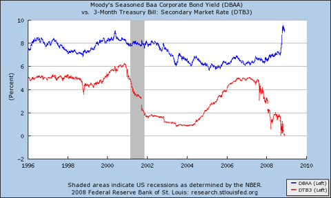 research.stlouisfed.org120108a.png