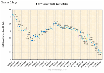 Yield Curve Rates