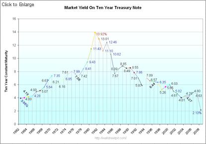 Market Yield