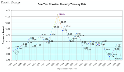 One Year Treasury