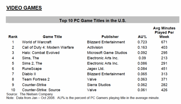 top ten pc games