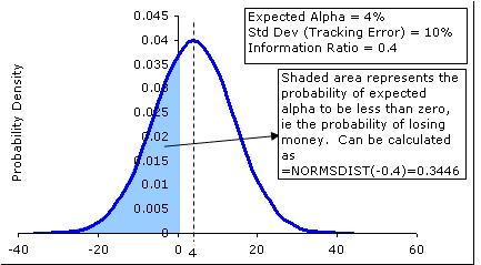 What is a good Sharpe ratio?