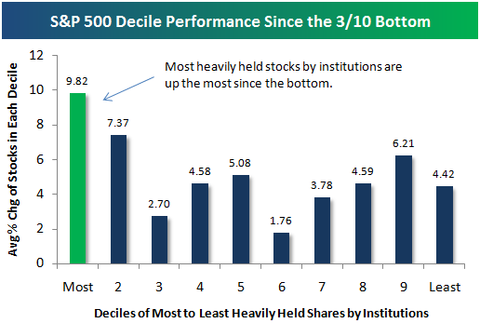 Most heavily traded stock options