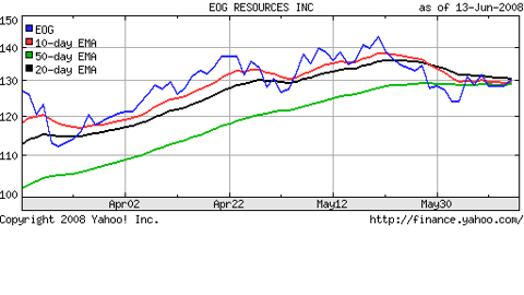 EOG Stock Quote & Moving Averages