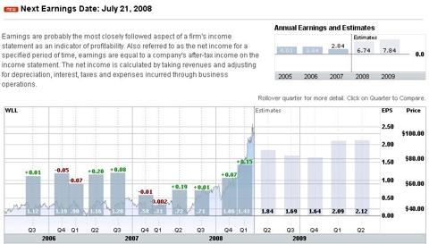 Whiting Petroleum Earnings Estimates