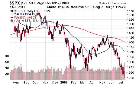 $SPX Chart