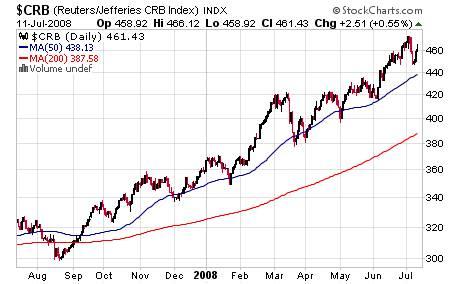$CRB Chart