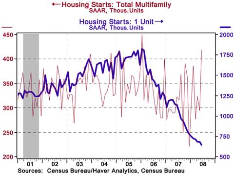 Housing_starts_june_08