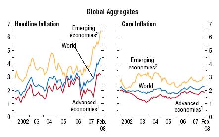IMF Inflation April08