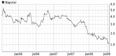 napster chart