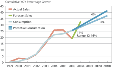 Potash Consumption