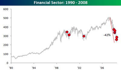Financial_sector_19902008