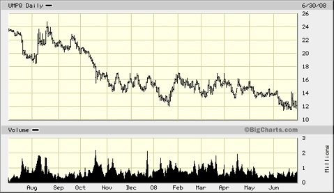 UMPQ 1 year chart