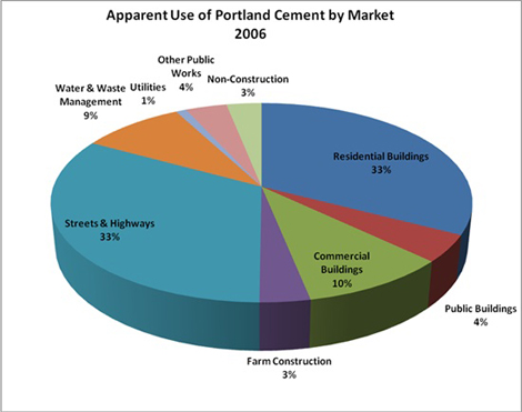 Pie Chart: Apparent Use of Portland Cement by Market 2006