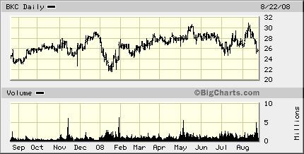 bkc-chart-3.gif