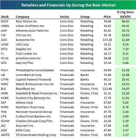 Retailersfinancials
