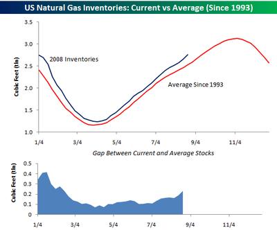 Natural Gas Summer Trends