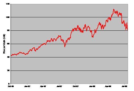 Chart: Market Vectors Steel ETF (<a href='http://seekingalpha.com/symbol/SLX' title='VanEck Vectors Steel ETF'>SLX</a>)
