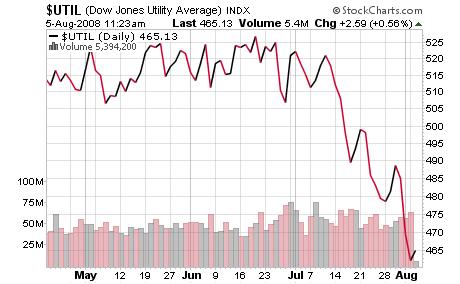 $UTIL Chart