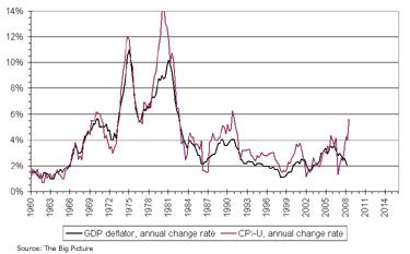 Consumer Price Index Year-Over-Year % Change