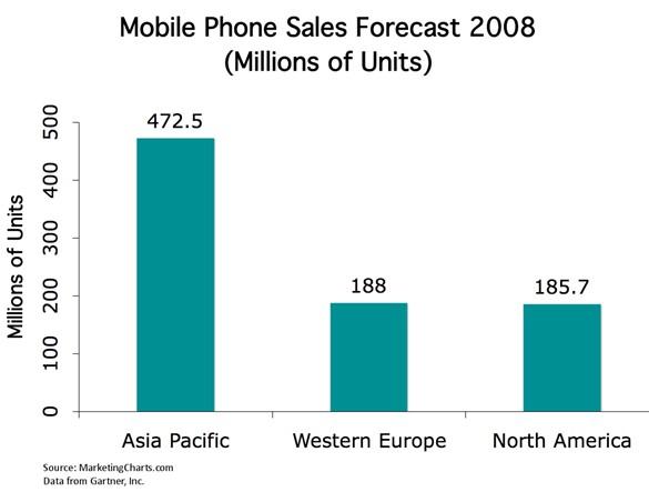 gartner-mobile-phone-sales-forecast-august-2008.jpg