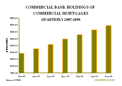 bank_comm_loan_holdings_qtrly