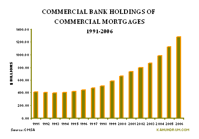commercial_banks_holdings_of_mortgages