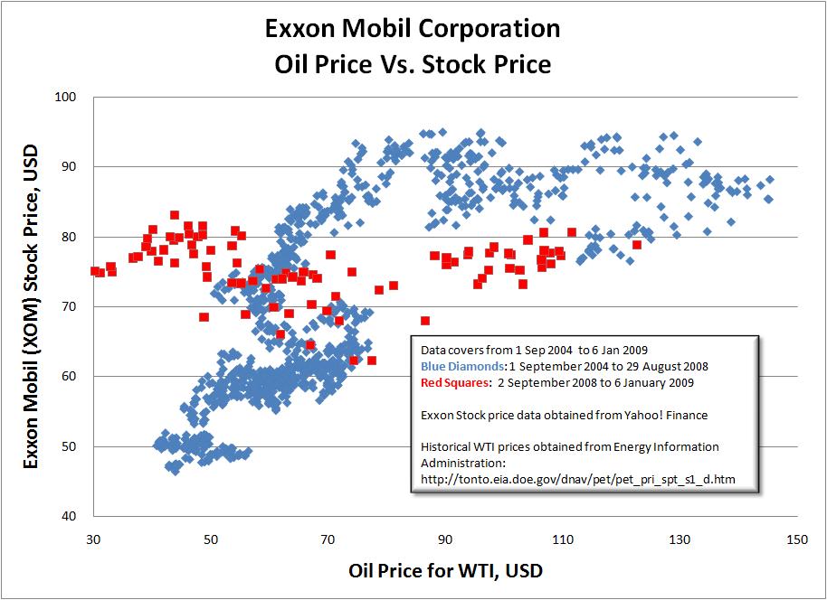 history of exxon mobil oil company essay Sample of exxon mobil corporation's financials essay (you can also order custom written exxon mobil corporation's financials essay.