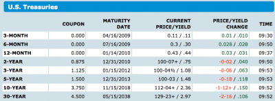 US Government Treasury Bond Rates from Bloomberg.com