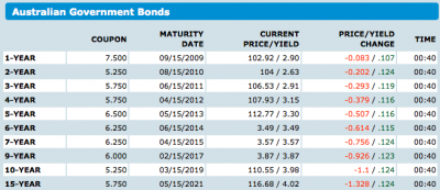 Australian Government Bond Rates from Bloomberg.comAustralian Government Bond Rates from Bloomberg.com