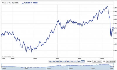 AUD to USD Chart from Yahoo! Finance