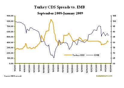 turkey-cds-v-emb